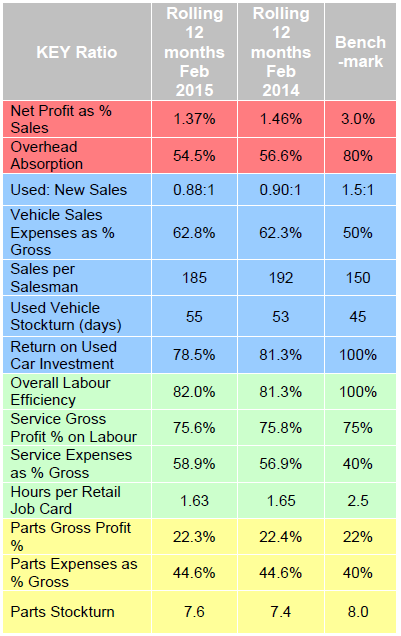 ASE dealer financial performance stats for February 2015