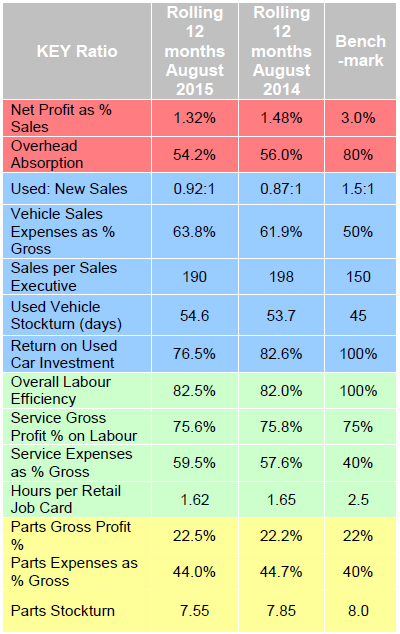 ASE dealer performance stats August 2015