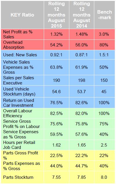 ASE dealer performance stats August 2015