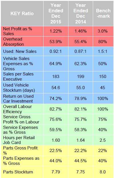 ASE dealer composite stats December 2015