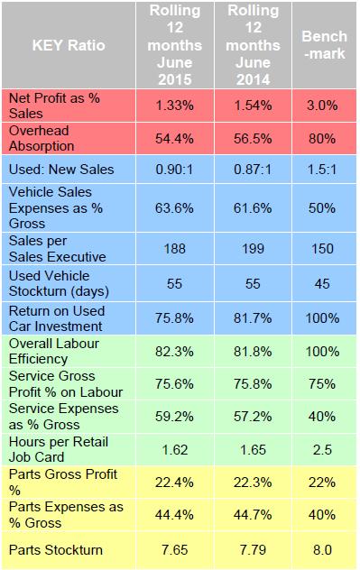ASE June 2015 dealer performance figures