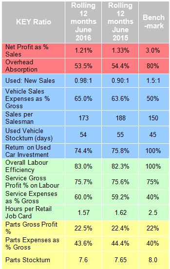 Dealer financial KPIs June 2016 - ASE