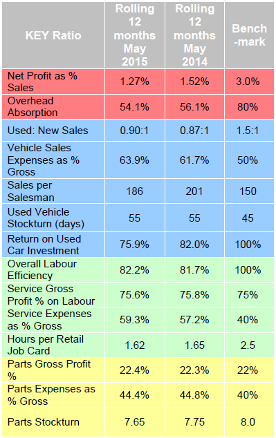 ASE dealer performance stats May 2015