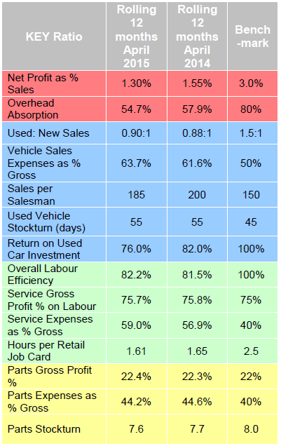 ASE dealer performance stats April 2015