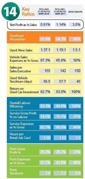 Dealer performance KPIs for March 2018 (ASE)