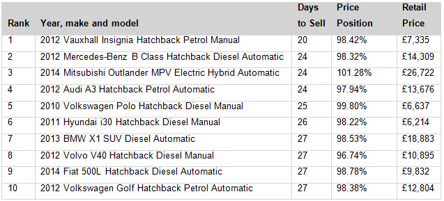 Countdown of the fastest selling used cars in November 2015. Source: Auto Trader