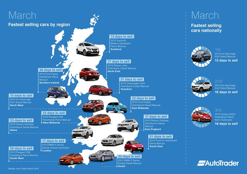 Auto Trader fastest selling used cars in March 2016