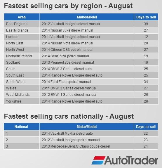 autotraderfastestsellingcarsbyregionaugust2015