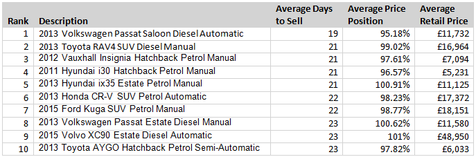 Auto Trader fastest selling cars Feb 2016