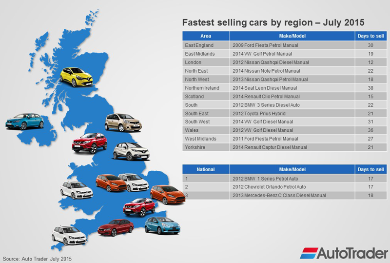 fastestsellingcarsbyregionatjuly2015 autotrader london office 1