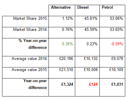 Year-on-year fuel type market shares and average values - November 2015 - Auto Trader