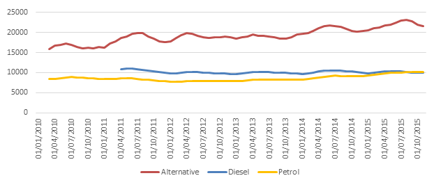 Three month rolling price averages by fuel type - November 2015 - Auto Trader