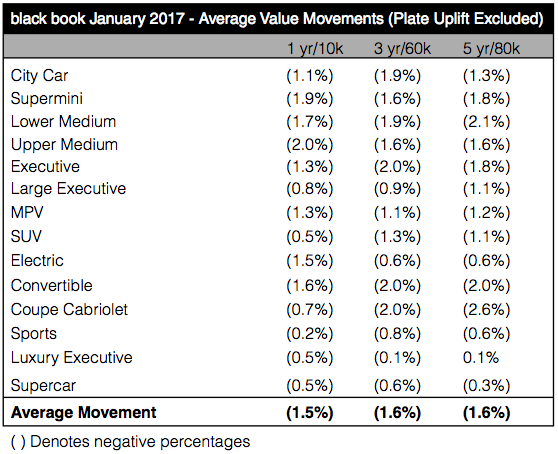 Average value movements by segment Jan 2017 - Cap HPI