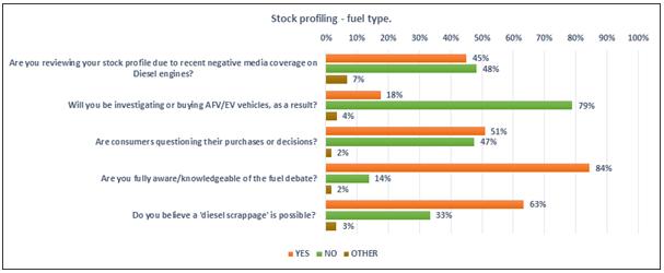 Cap HPI survey into dealers' diesel stocking plans - April 2017