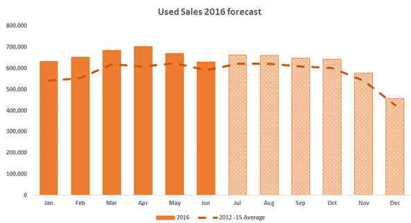 Cap HPI used sales 2016 forecast chart