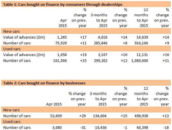 April 2015 new car finance FLA