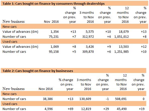 FLA November 2017 - cars bought on finance