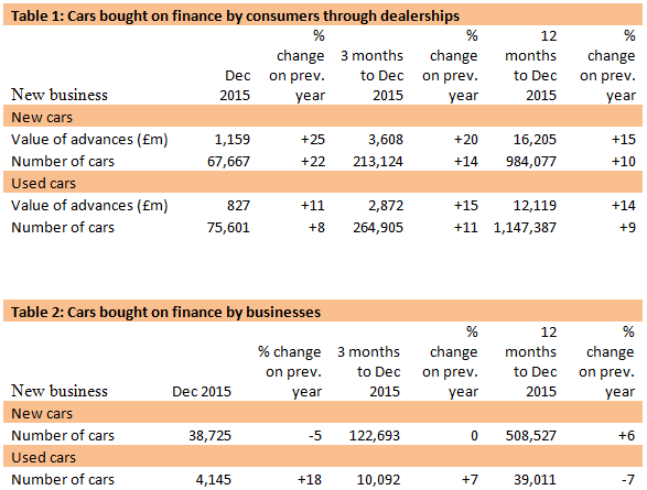 FLA car finance rates for December 2015 and full-year 2015