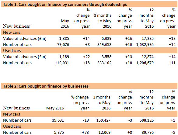 Cars bought on finance by consumers through dealerships and bought on finance by businesses - May 2016 FLA