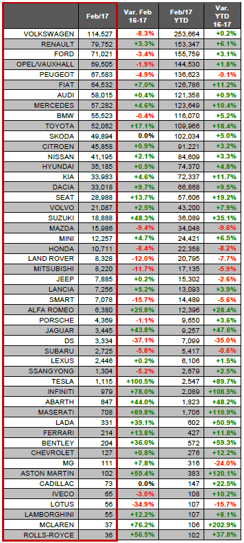 European new car registrations by manufacturer - Feb 2017 JATO
