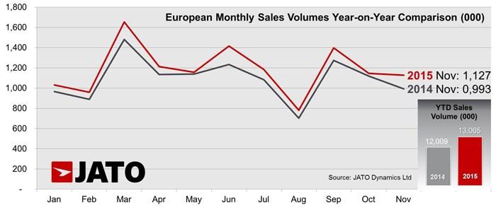 European monthly sales volume - JATO November 2015
