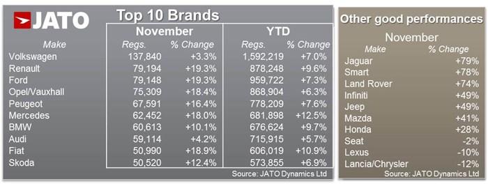 European top 10 brands November 2015 - JATO Dynamics