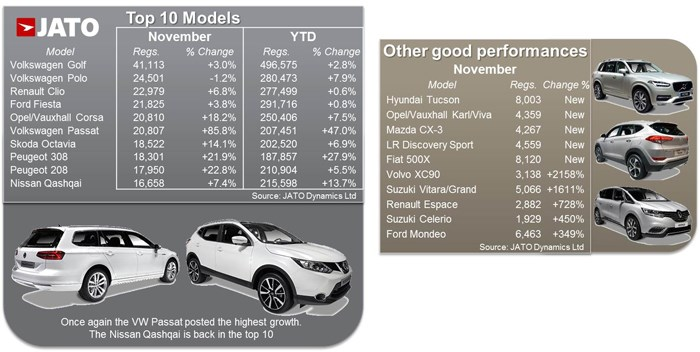 European top 10 models November 2015 - JATO Dynamics