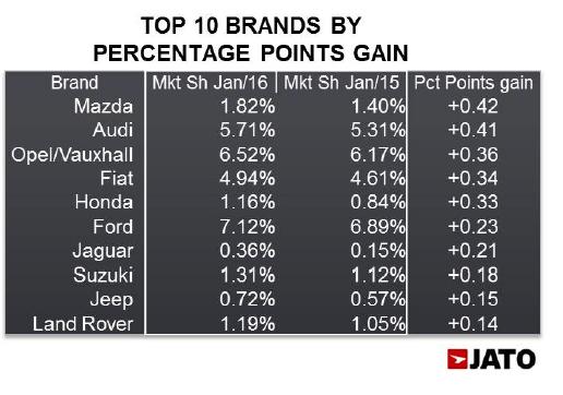 January 2016 - top 10 brands in Europe - JATO