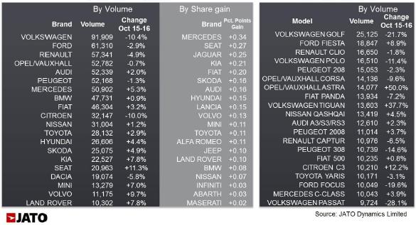 European top 20 brands and models in October 2016 - JATO Dynamics