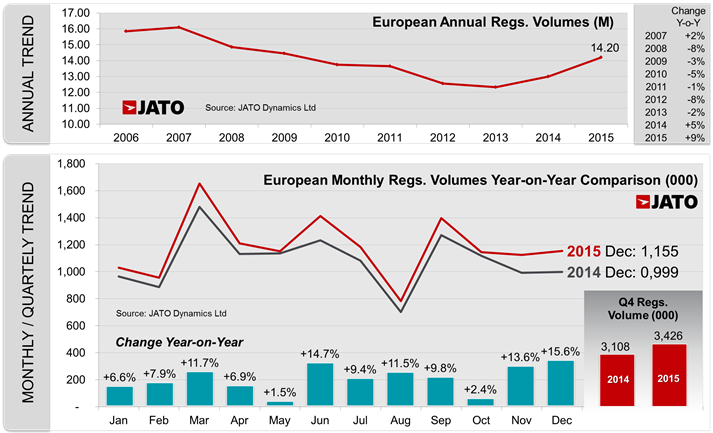 European registration volumes 2015 full year and December 2015 change % by country - JATO
