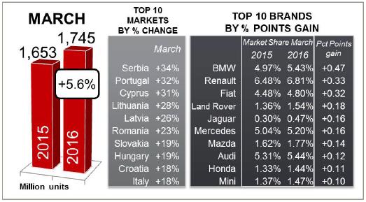 JATO Euro March 2016 brands