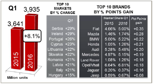 JATO Euro Q1 2016 brands