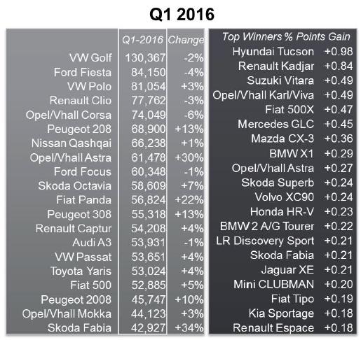 JATO Euro Q1 2016 models