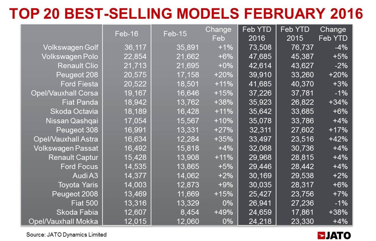 JATO Feb 2016 - best-selling models