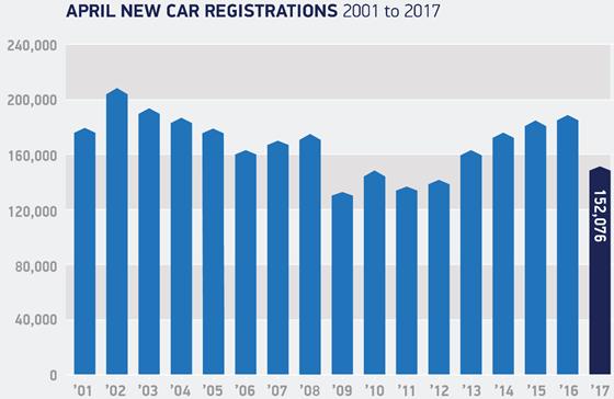 April new car registrations: 2001-2017