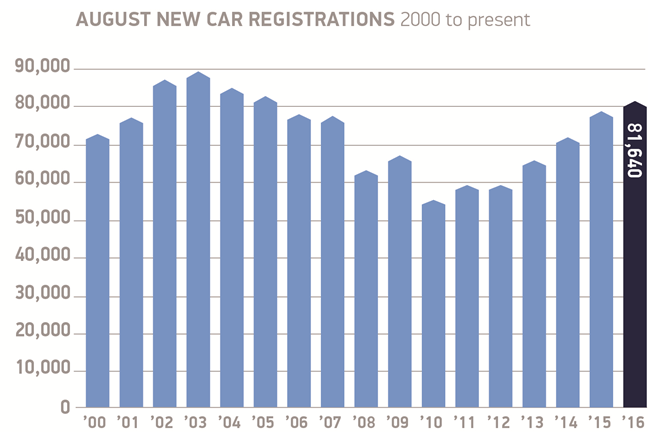 UK car registrations return to growth in August - SMMT