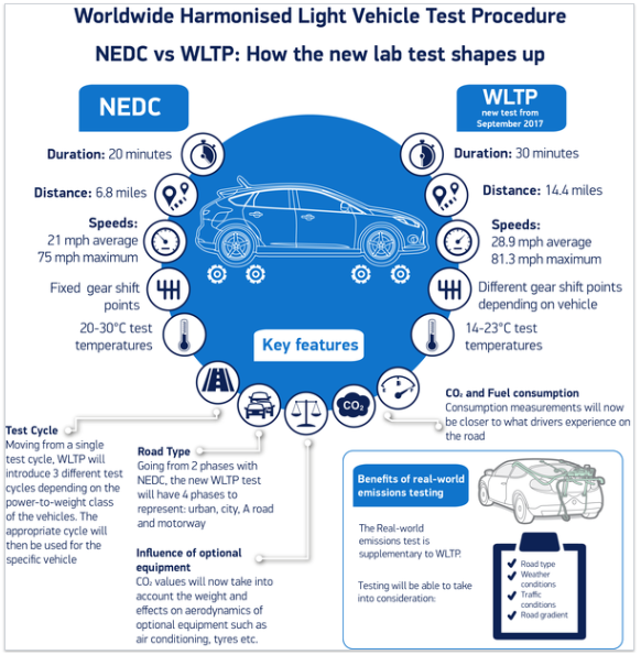NEDC and WLTP testing summary from 2017
