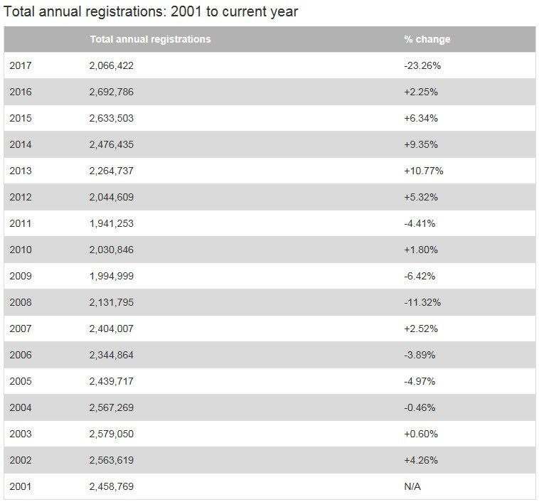 New car registrations 2001 to 2017 YTD