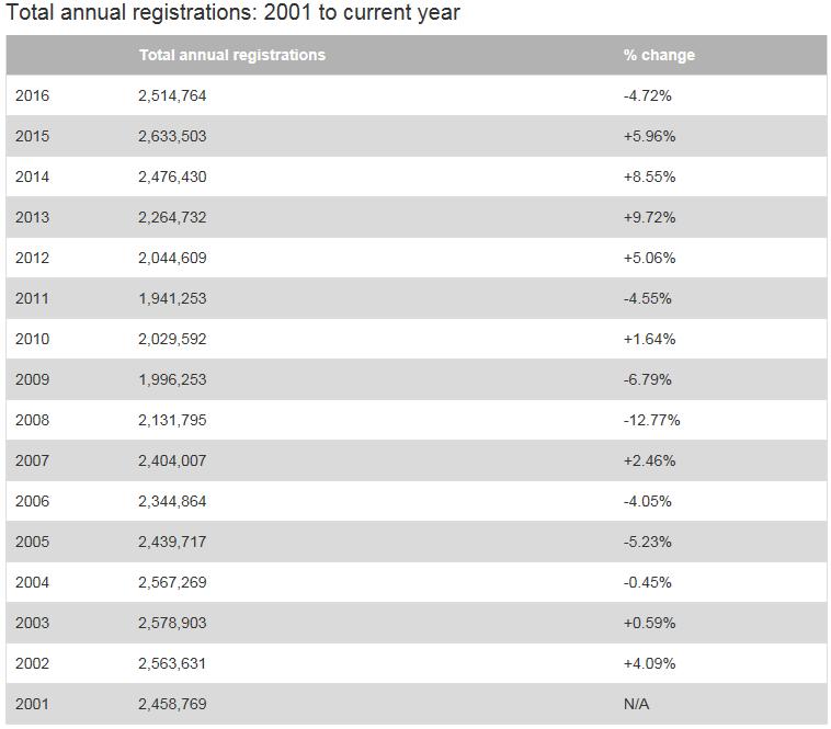New car registrations 2001 to 2016 YTD