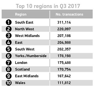 Q3 2017 used cars top 10 regions