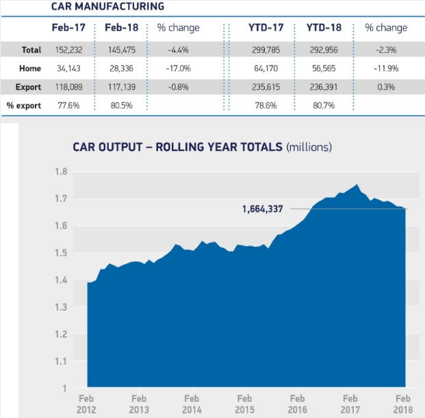 SMMT UK car manufacturing figures 2018 and 2017 - 2018