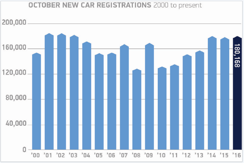 Annual new car registrations October 2000 to October 2016