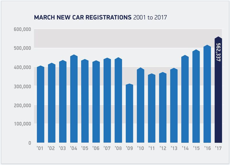 New car regs March 2001 - 2017 graph (SMMT)