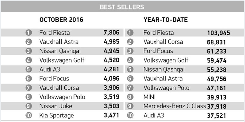 Best selling cars in October 2016
