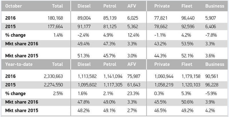 Sales and fuel type registrations 2015 v 2016