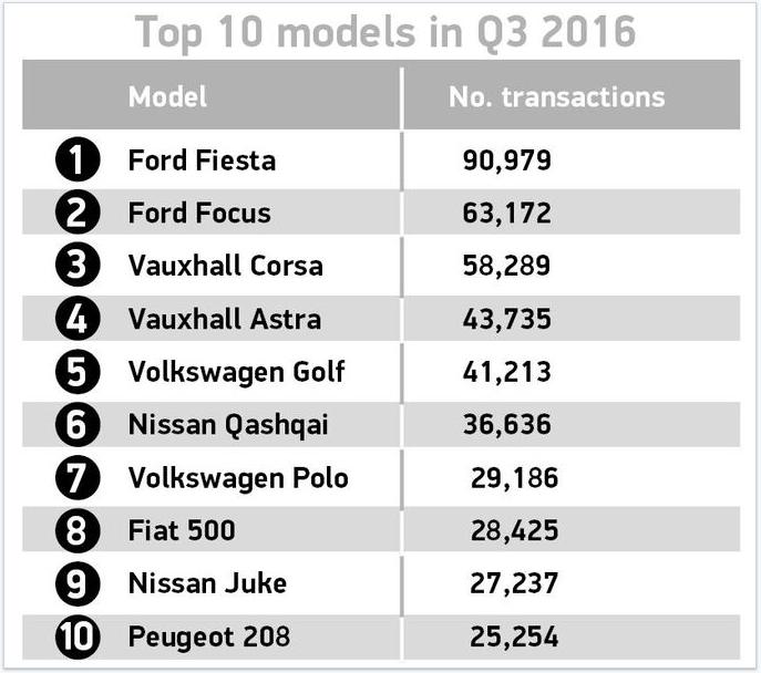 SMMT: top 10 used car registrations in Q3 2016 - models