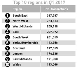 Used car sales Q1 2017 -regions (SMMT)