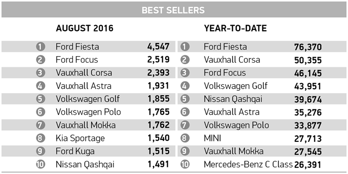 New car registrations best sellers August 2016