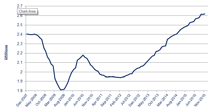New car registrations graph – rolling-year totals, December 2007 to present