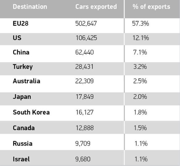 Top 10 destinations for British built cars 2016